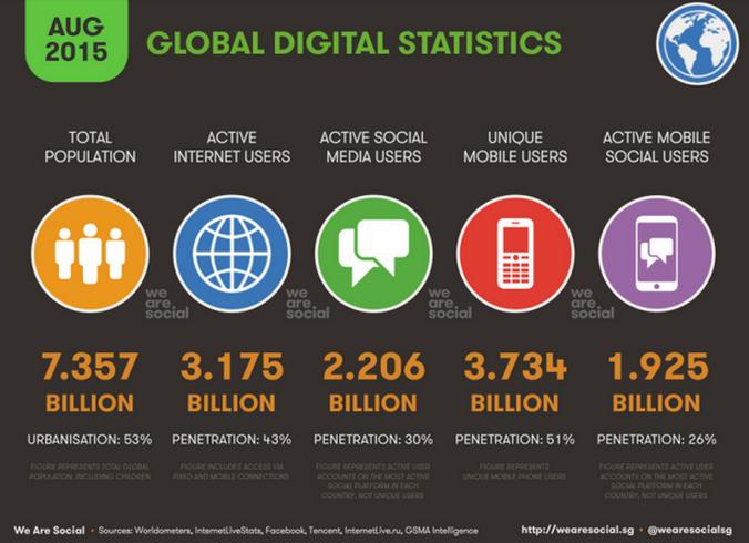Relationships destroys social media Does social